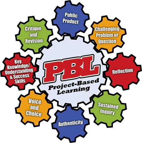 PBL Gears